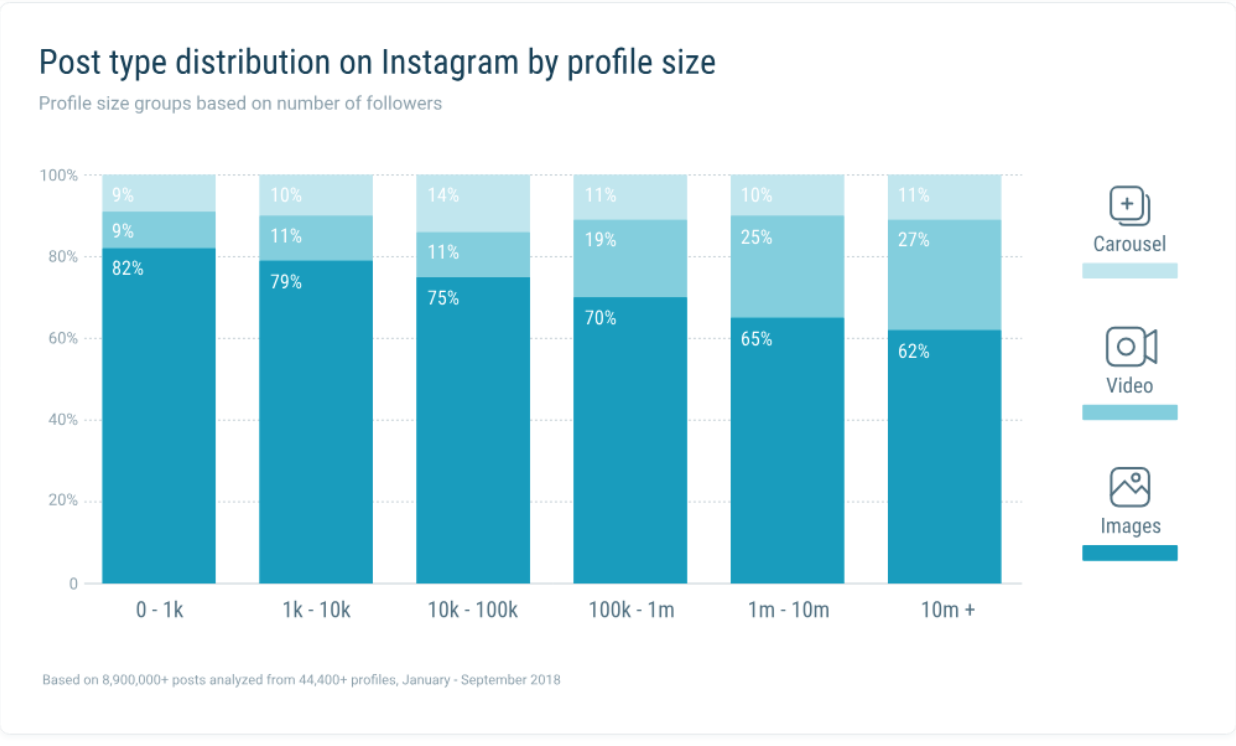 Post Type distribution on Instagram