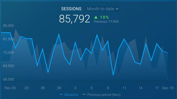 databox google analytics sessions