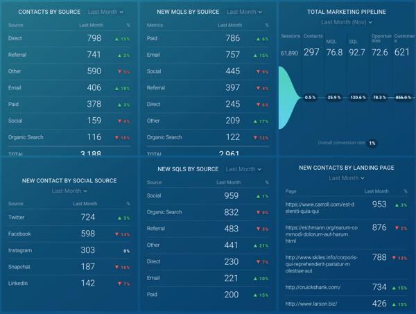 databox google analytics dashboard