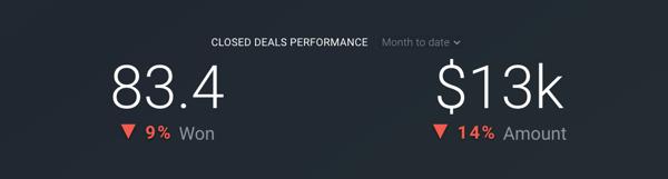 databox hubspot deal closed won amount