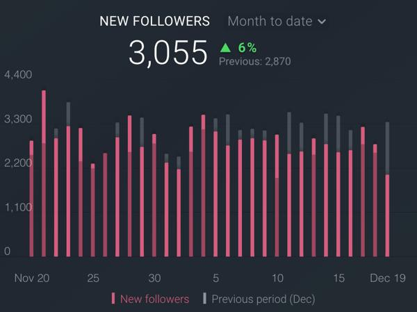 databox instagram new followers