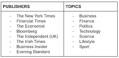 Noa Publishers and Topics