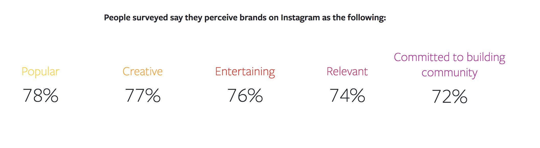 instagram-marketing-brand-perception