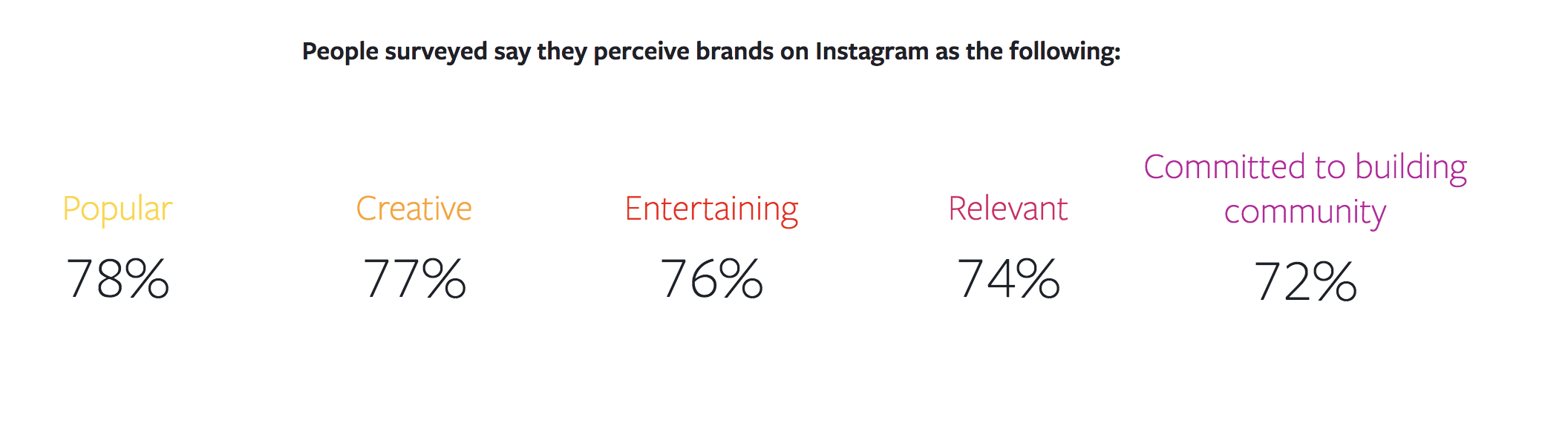 instagram-marketing-brand-perception