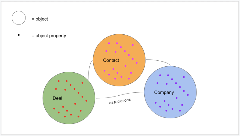 HubSpot's Object-oriented Database