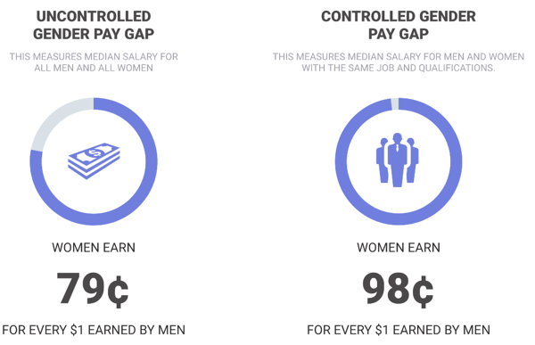 controlled-vs-uncontrolled-wage-gap