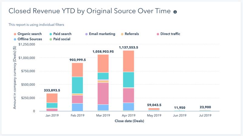 HubSpot Custom Revenue Report for Sales