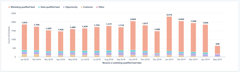 HubSpot Custom Report MQLs Over Time