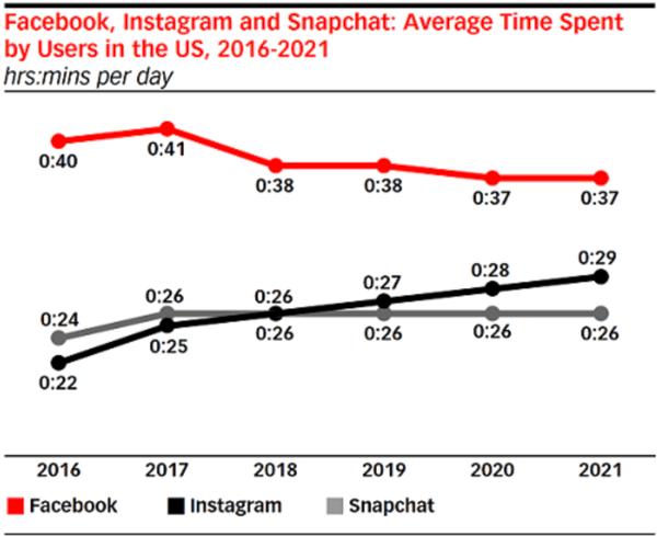 facebook-instagram-snapchat-engagemen