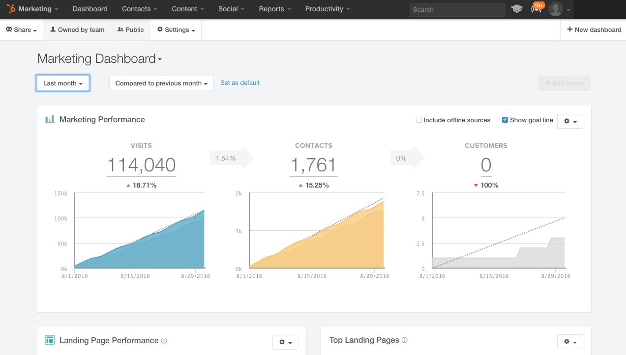 HubSpot for Beginners   Dashboard