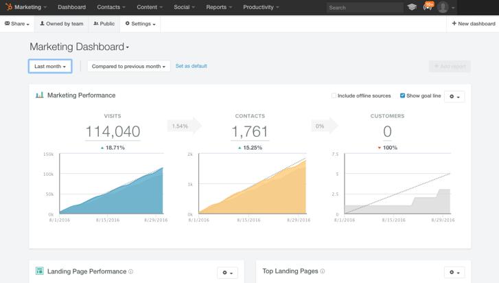 HubSpot for Beginners | Dashboard