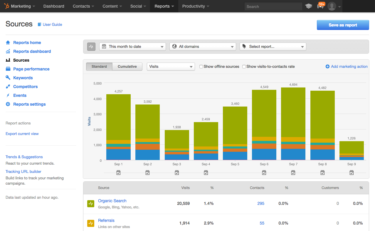 HubSpot for Beginners   Sources in Reports