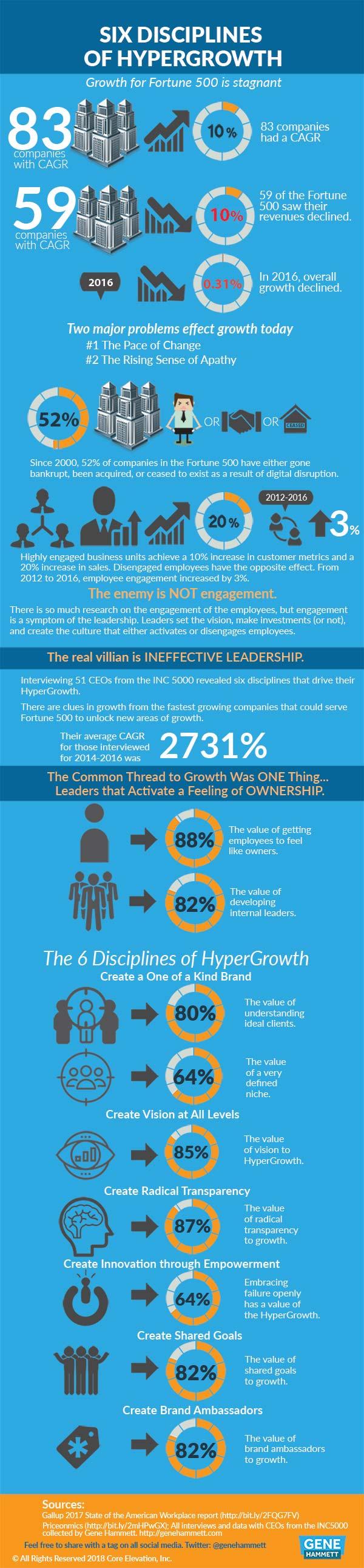 Six_disciplines_of_hypergrowth-comp
