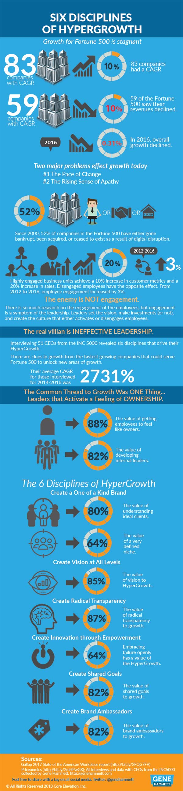 Six_disciplines_of_hypergrowth-comp