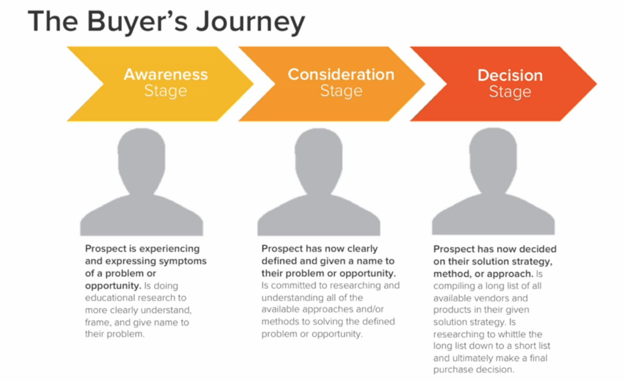 The-Buyers-Journey.png