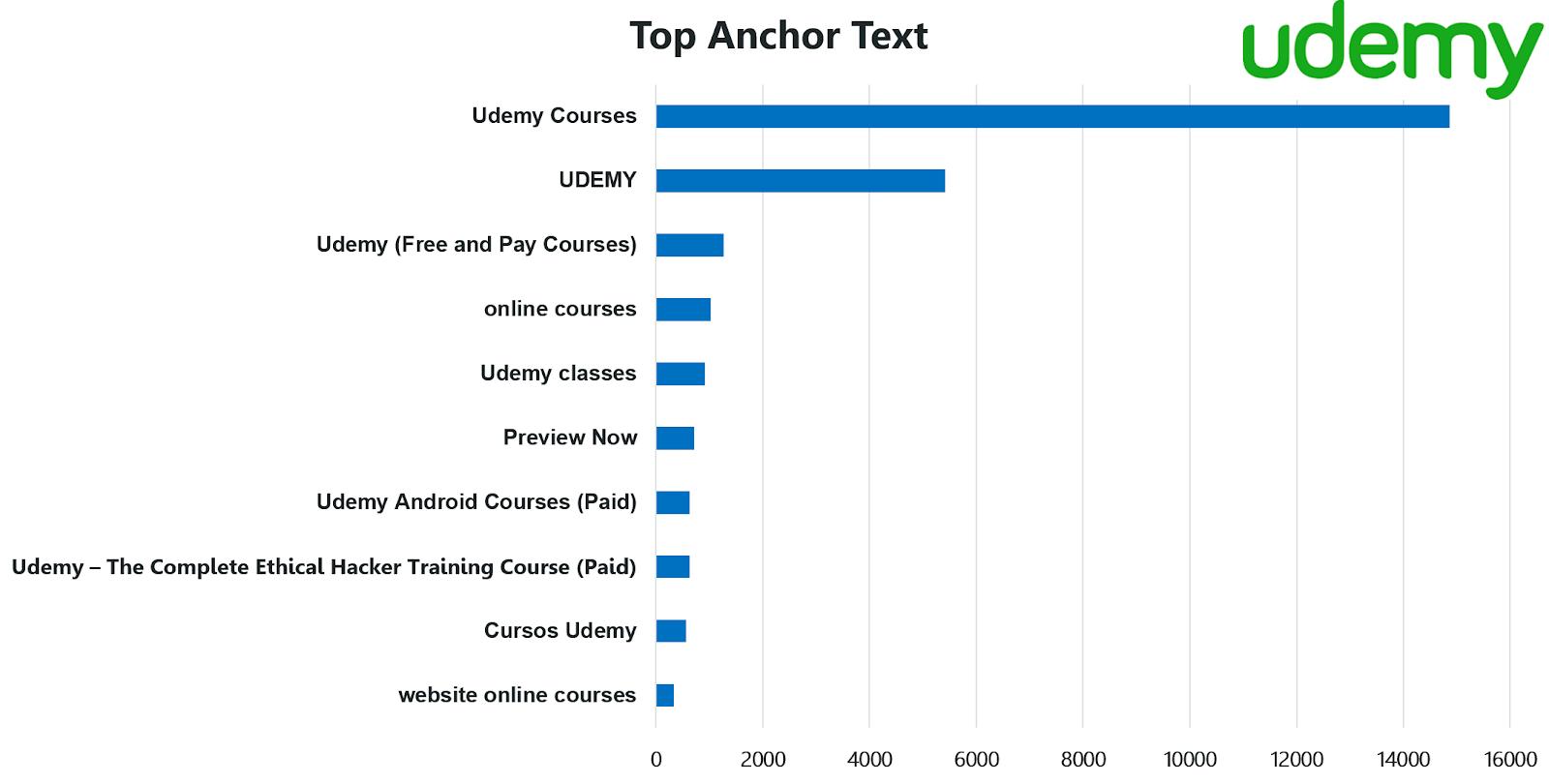 Top Anchor Text