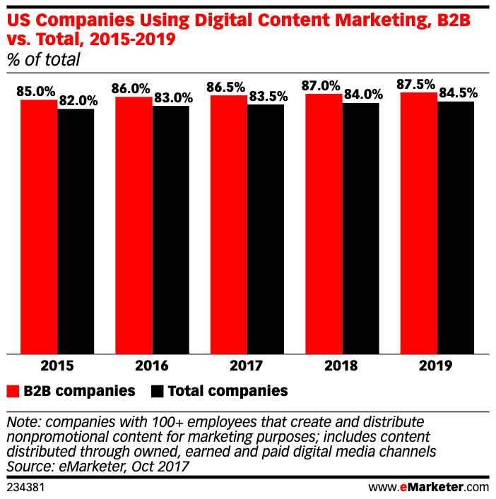 US companies using digital content marketing