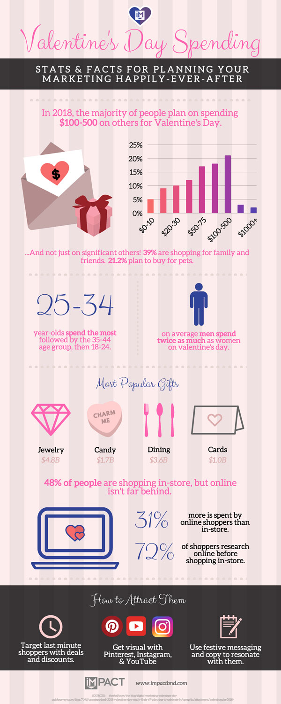 Valentine's-Day-Spending-Infographic