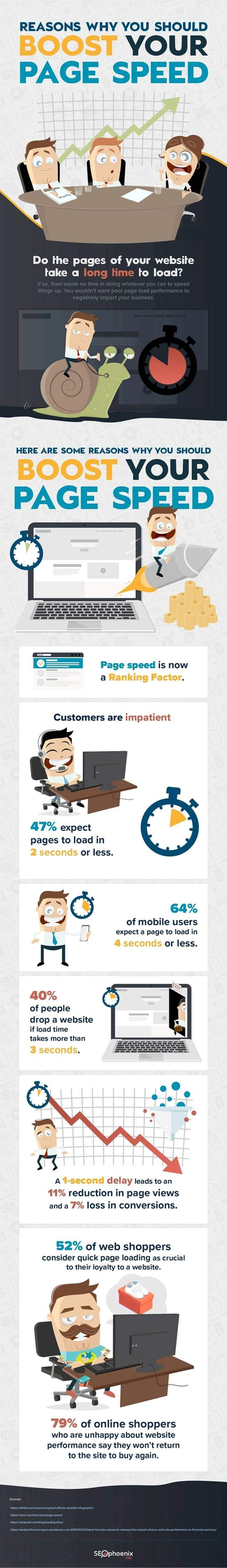 Why You Need to Boost Your Website's Page load Speed [Infographic]