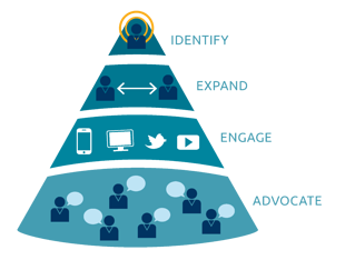 Image result for What is account-based marketing