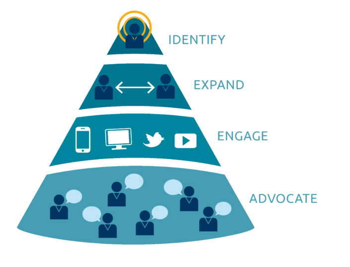 account-based-marketing-funnel.png