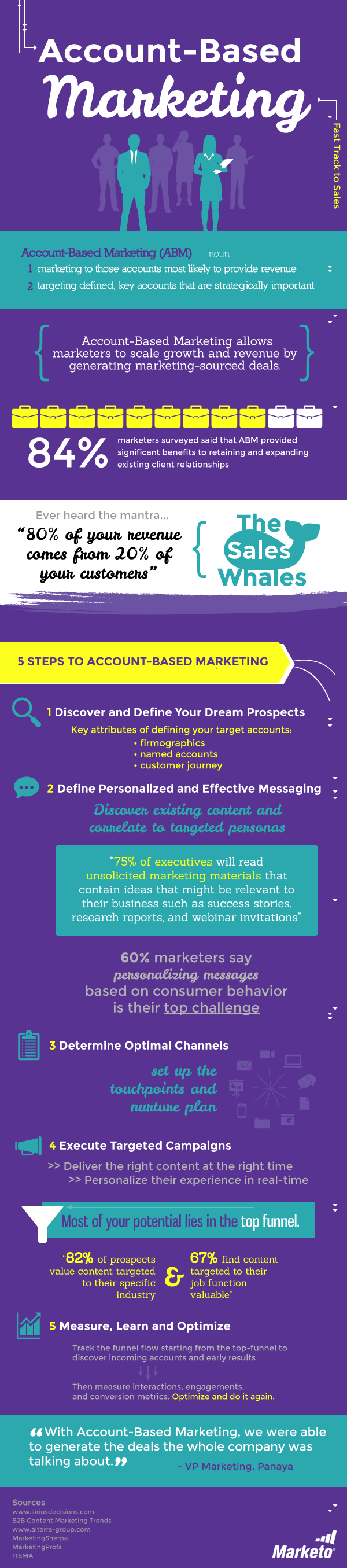 account-based-marketing-infographic