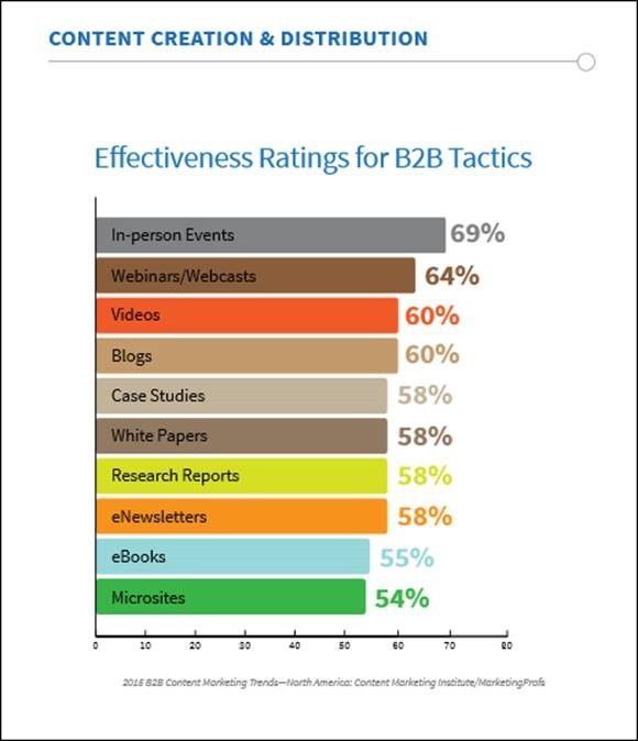 b2b_content_format_strategy