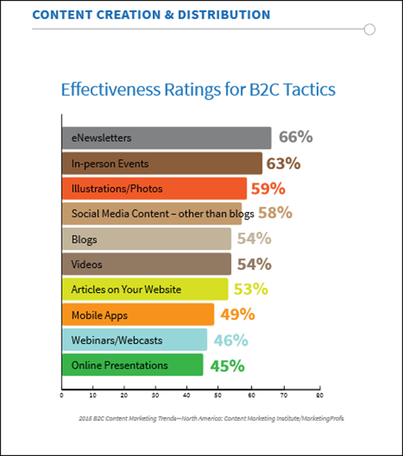 b2c_content_format_strategy