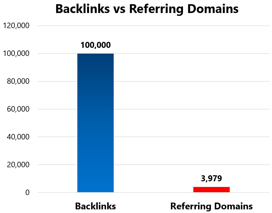 backlinks v referring domains