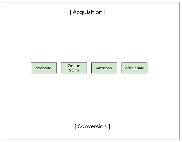 Acquisition-Conversion Chart Template_Framework