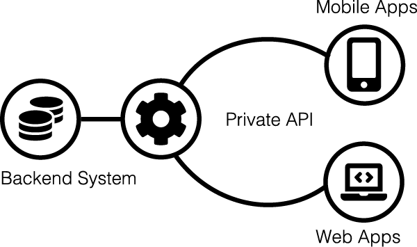 Illustration-API
