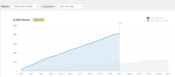 blog-website-redesign-traffic-increase.png