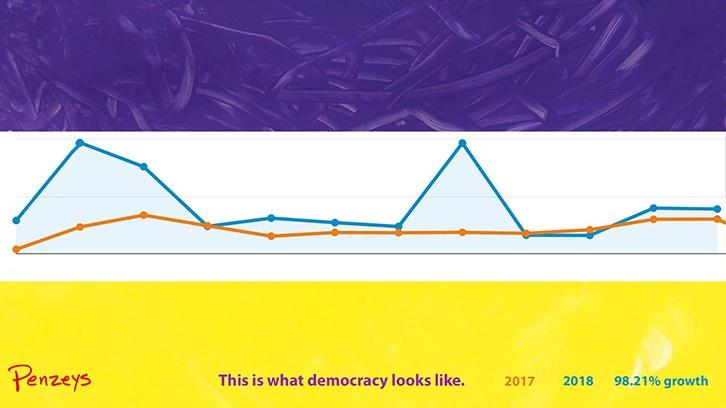 brands get political: penzeys chart