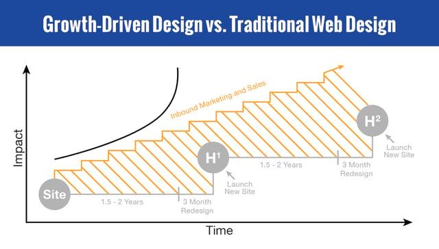 gdd-vs-traditional-web-design.jpg
