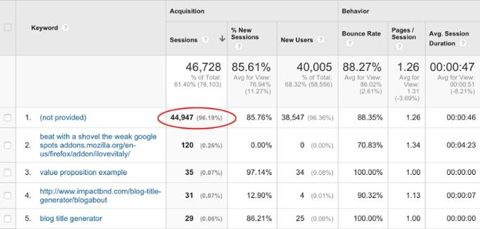 SaaS Marketing Tools Google Analytics