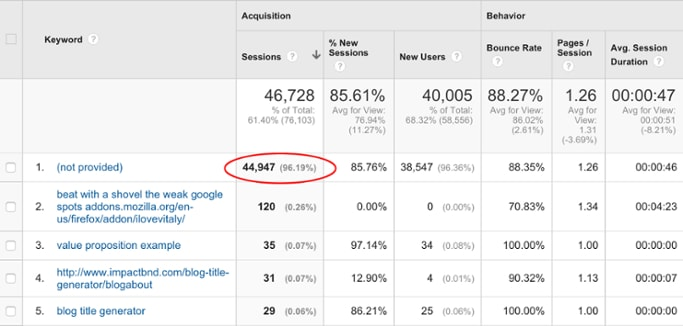 SaaS Marketing Tools Google Analytics