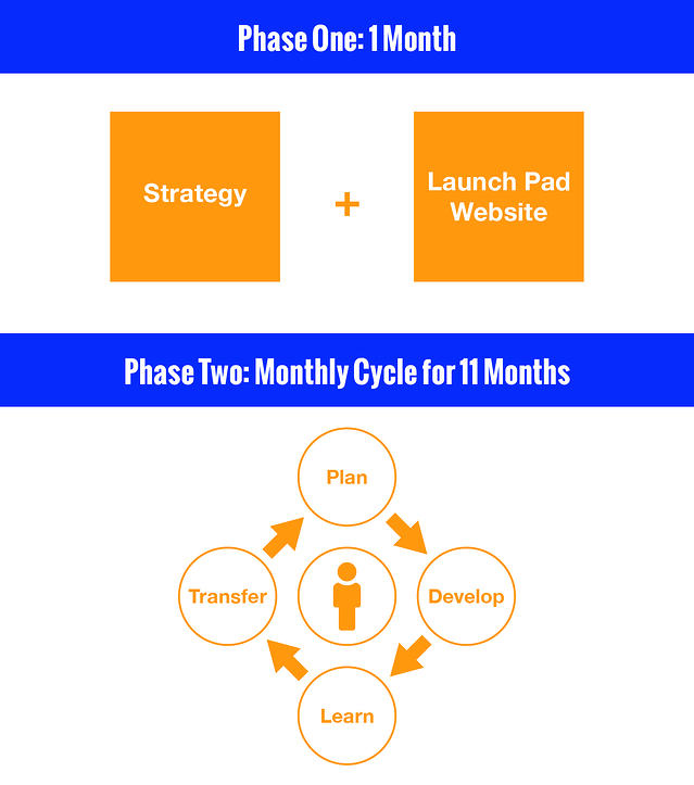 growth-driven-design-phases.jpg