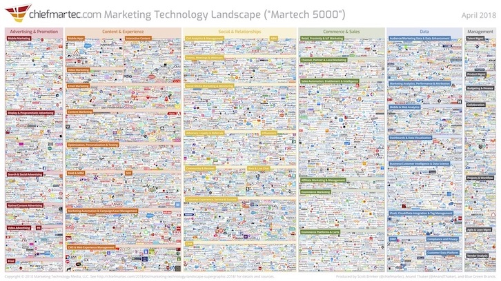 Marketing Technology Landscape - ChiefMartec.com
