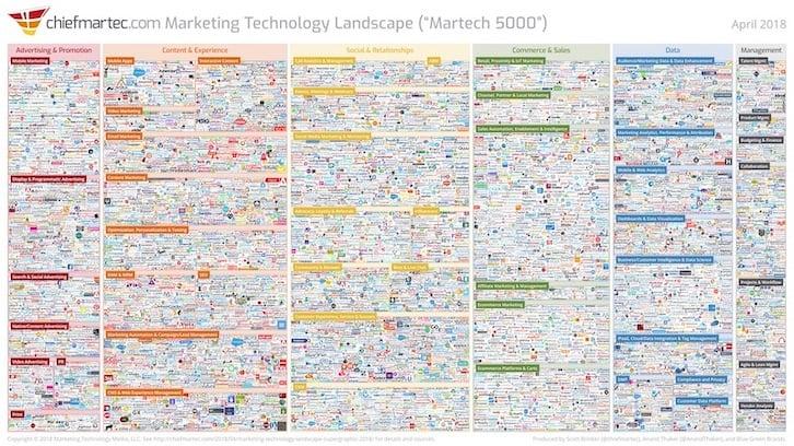 Marketing Technology Landscape - ChiefMartec.com