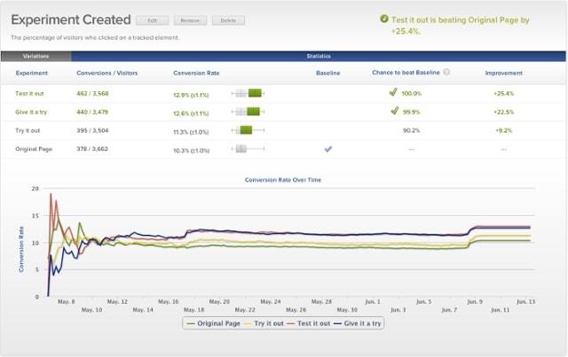 SaaS Marketing Tools Optimizely