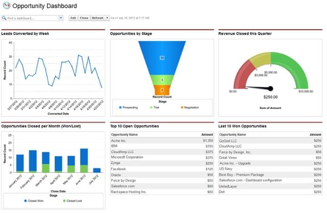 SaaS Marketing Tools Salesforce