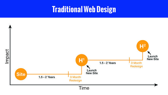 traditional-web-design.jpg