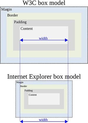 web-box-model