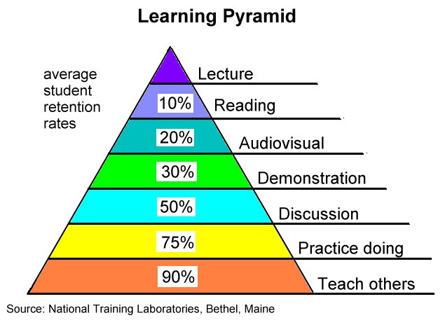 writing-learning-pyramid.png