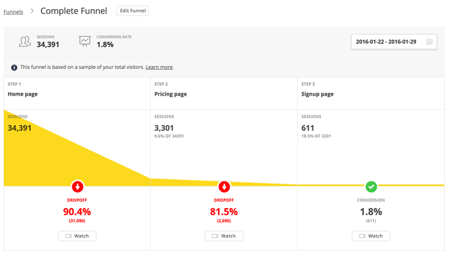website redesign metrics