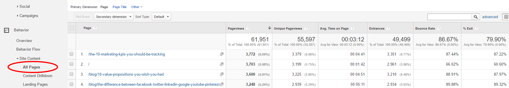 bounce rate time on page pageviews
