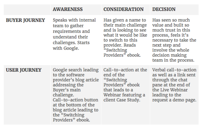 buyer-journey-vs-user-journey-chart.png