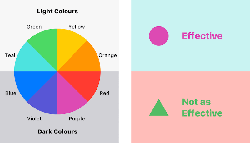 Color contrast design examples for the visually impaired
