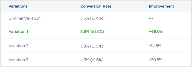 comscore_case_study_results.png