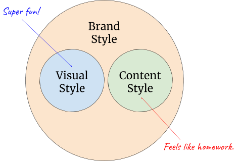 content-style-guide-components